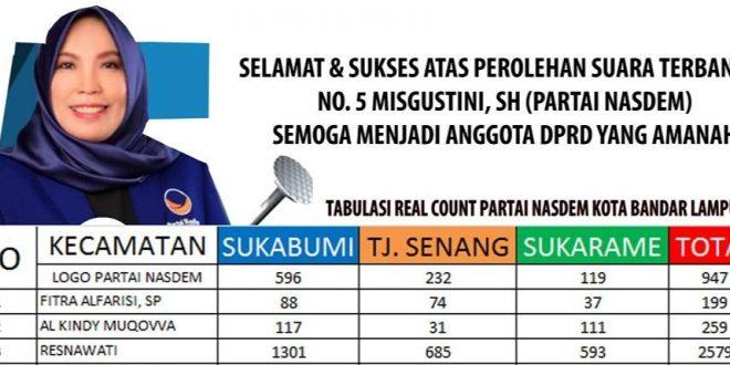 Misgustini Pimpin Perolehan Suara Dapil 4 Pileg Dprd Bandar Lampung Mediamerdeka