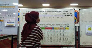 Pasien Positif COVID-19 Lampung Bertambah Tujuh